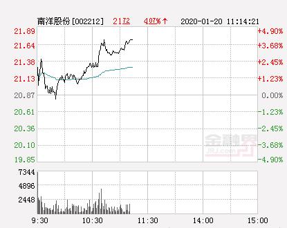 南洋股份大幅拉升4.22% 股价创近2个月新高