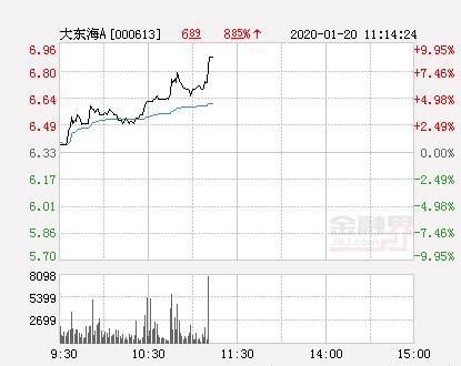 大东海A大幅拉升7.9% 股价创近2个月新高