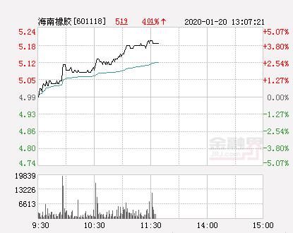 海南橡胶大幅拉升4.21% 股价创近2个月新高