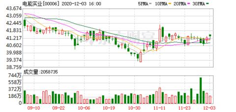 贝莱德增持电能实业(00006)212万股 每股均价40.813元