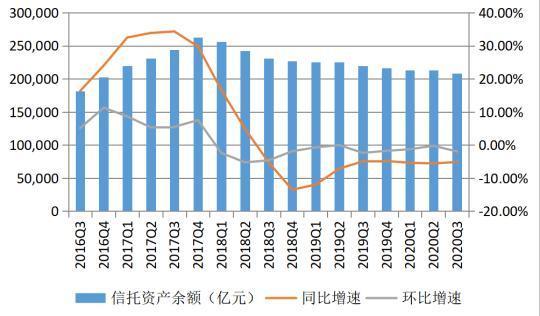 信托业三季报:压融资类和通道类业务致规模下降,净利润同比下滑两成