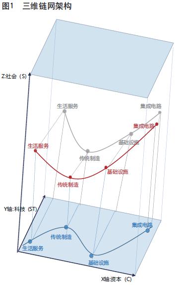 陈元:基于科技与资本深度融合 构建中国特色的科技链网模式