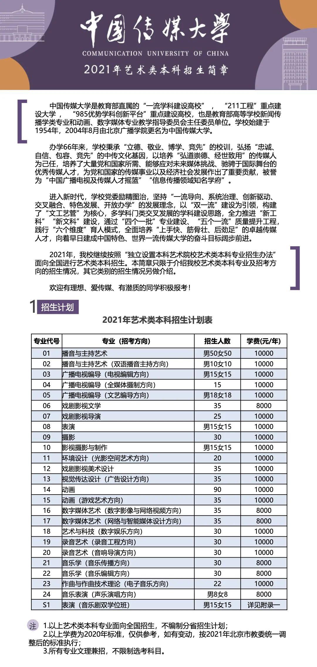 【重磅】中国传媒大学2021年艺术类本科招生简章正式发布图片