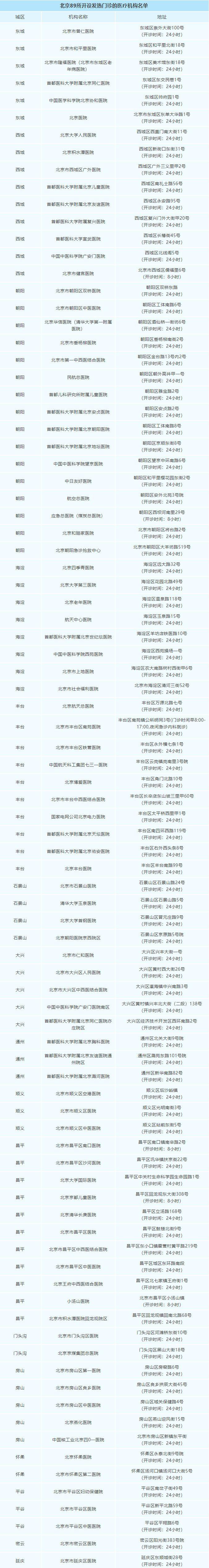 北京市卫健委发布发热患者就诊指南图片