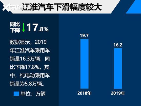 江淮汽车整体销量超42万 今年目标45万