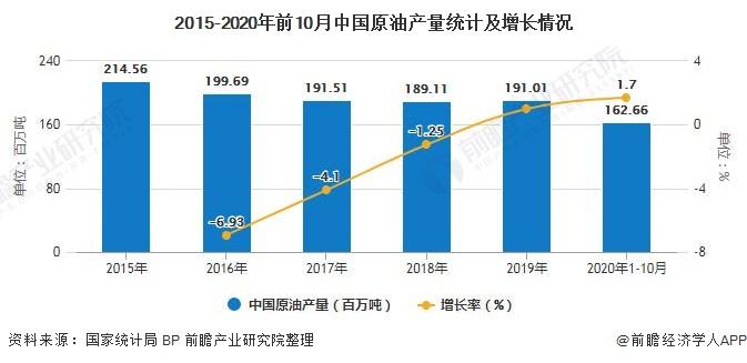 2020年中国石油天然气行业供需现状及发展前景分析 石油消费量将下降2000万吨
