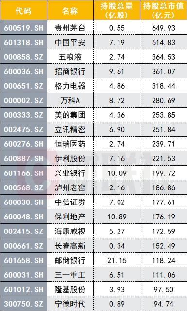 公募四季报:大幅增仓万科、京东方 减持中国平安