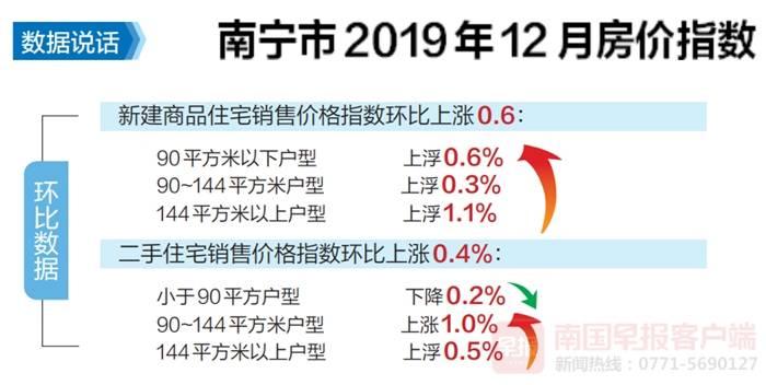 南宁房价去年12月涨幅排全国第七 同比上涨12.7%