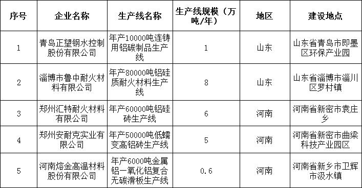 工信部:铝制品符合耐火材料行业规范条件生产线名单公布(第二批)