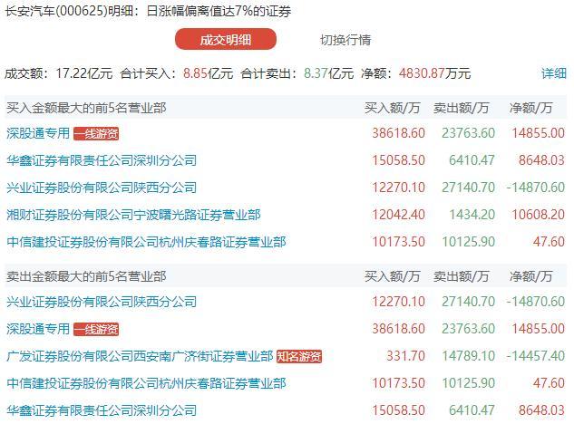 龙虎榜:赵老哥携手章盟主暴力打板国盛金控 外资接力机构拉升中联重科三连阳
