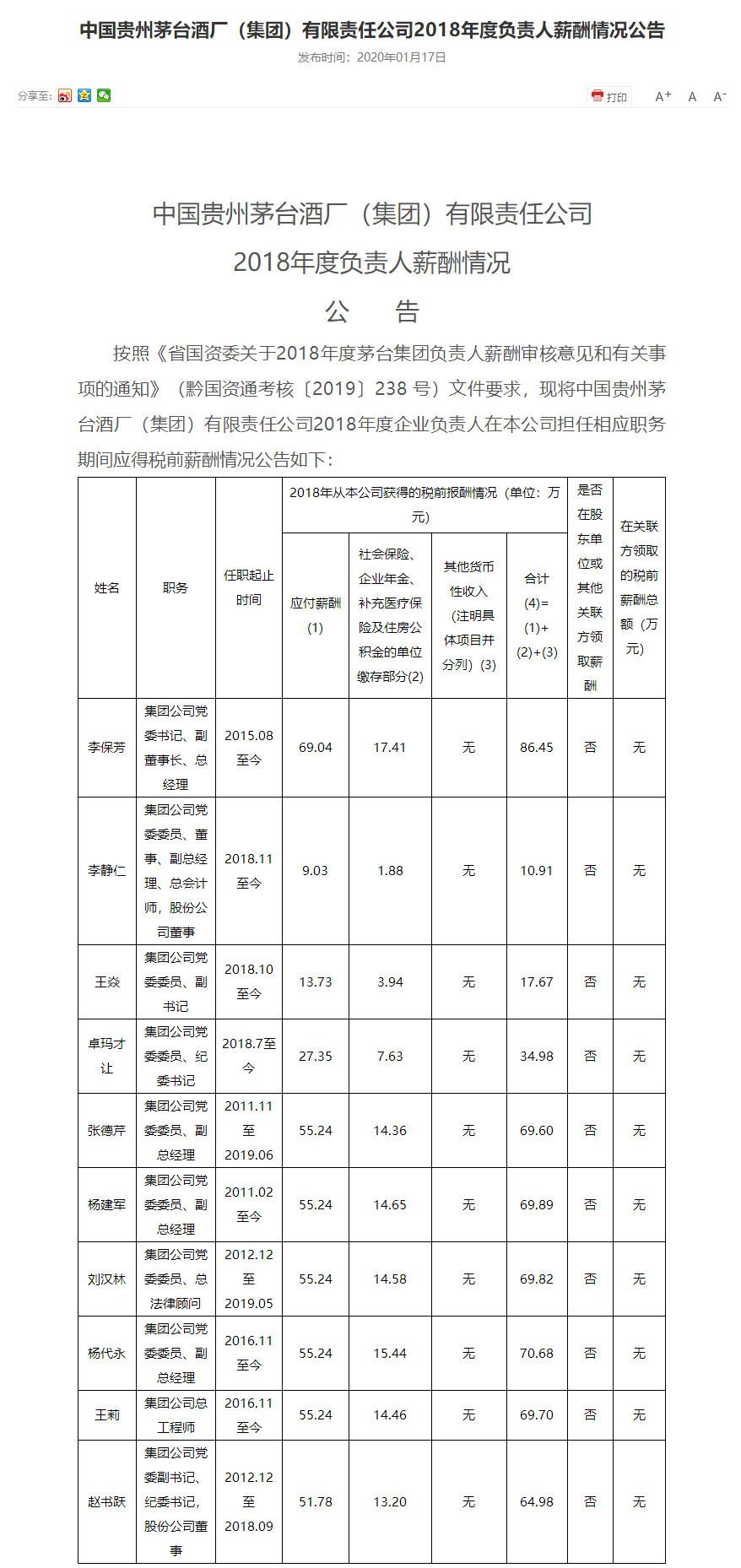 茅台2018年薪酬公布:李保芳税前