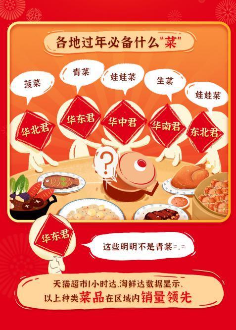 天猫超市公布年菜图鉴:东北最爱肥牛和羔羊肉卷 各地都吃鸡