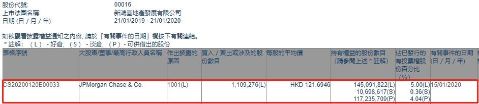 小摩增持新鸿基地产(00016)约110.93万股,每股作价约121.69港元