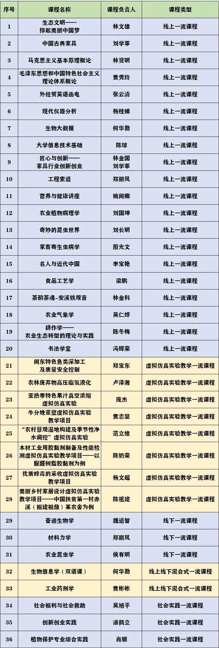 首批国家级一流本科课程公布!福建农林大学36门课程入选!图片