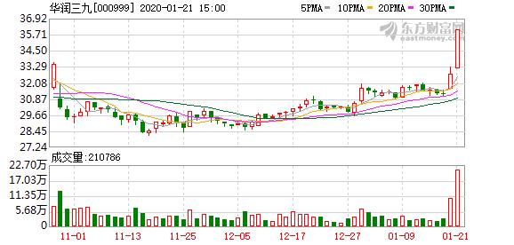 华润三九(000999)龙虎榜数据(01-21)