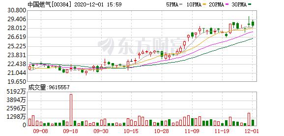 中国燃气(384 买入):销气量增速恢复 新接驳用户数稳定 自由现金流转正