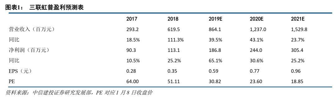 三联虹普(300384):业绩超预期,主业持续稳定增长,看好公司智能制造产品化转型
