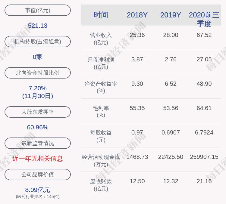 华大基因:控股股东华大科技解除质押191万股