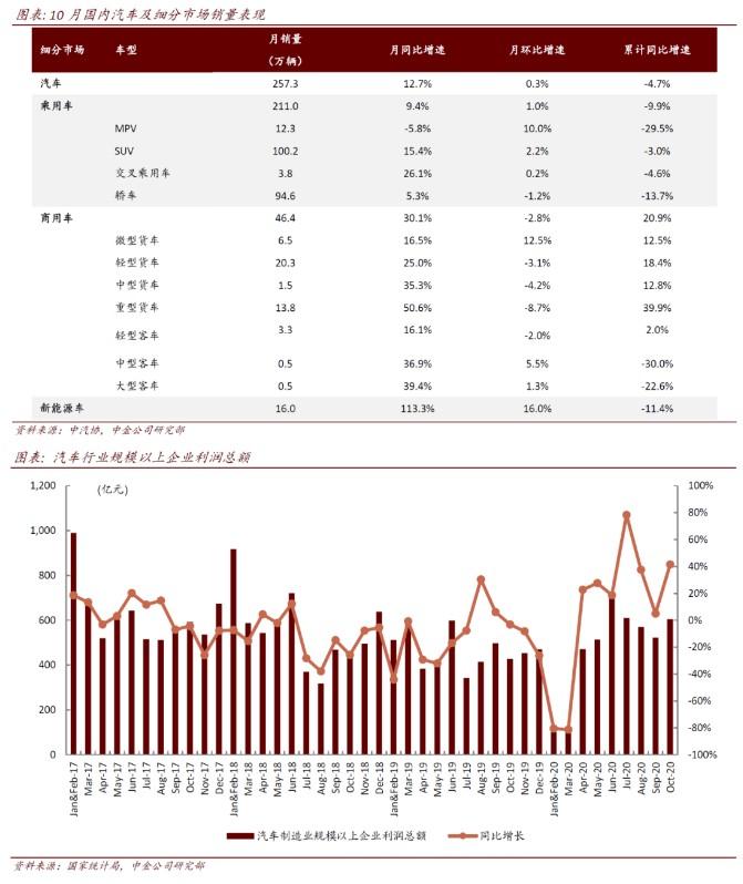 中金:汽车行业复苏趋势明朗,期待传统旺季亮眼表现,推荐长城汽车(02333)等