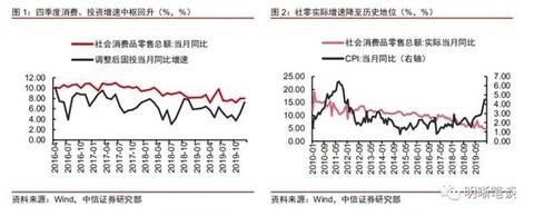 中信证券明明:四季度经济数据中的四个背离 仍需降息引导贷款利率下行