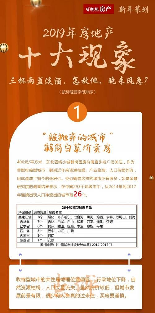 新年策划丨2019房地产十大现象盘点及十大政策盘点