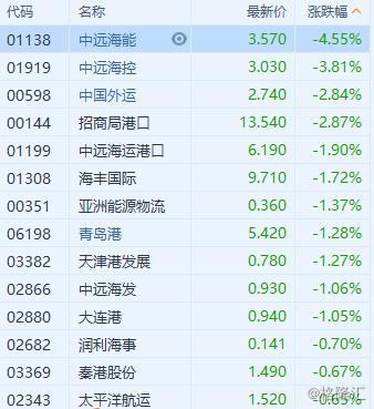 港股异动 | 航运股普跌 BDI指数触及九个月新低
