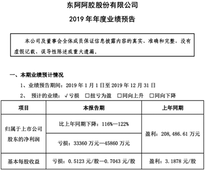 东阿阿胶27年首亏 总裁辞职,开盘大跌近9%