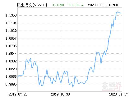 华安中证民企成长ETF净值上涨1.39% 请保持关注