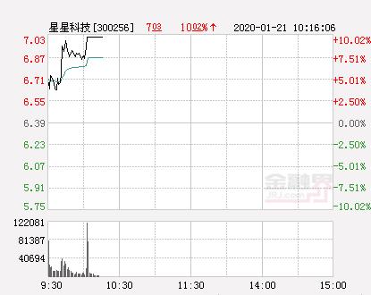 快讯:星星科技涨停  报于7.03元