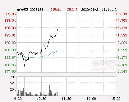 富瀚微大幅拉升2.89% 股价创近2个月新高