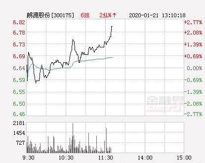 朗源股份大幅拉升1.81% 股价创近2个月新高