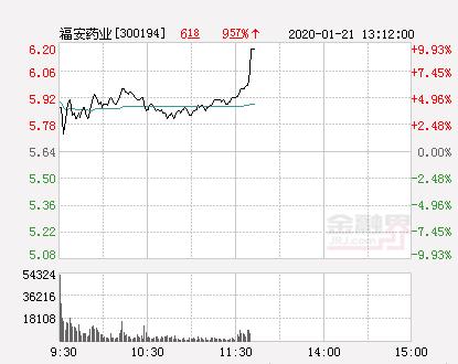 福安药业大幅拉升8.69% 股价创近