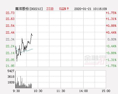 南洋股份大幅拉升0.4% 股价创近2个月新高