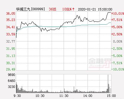 快讯:华润三九涨停  报于36.05元