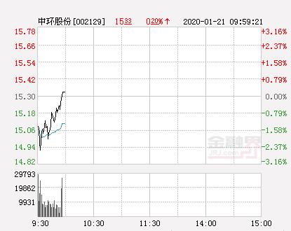 中环股份大幅拉升0.85% 股价创近2个月新高