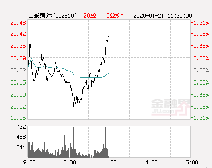 山东赫达大幅拉升0.84% 股价创近2个月新高
