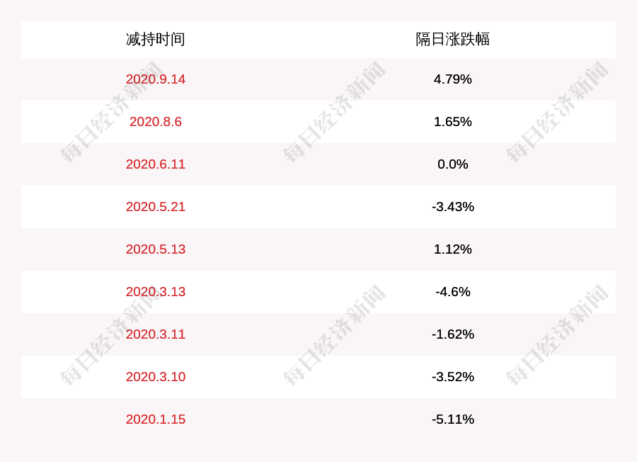 注意!ST摩登:控股股东瑞丰集团累计被动减持约1436万股
