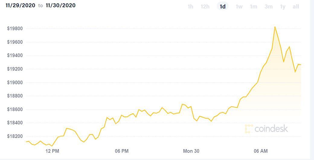 比特币终于突破历史 多头欢呼,三年蛰伏只为这一刻