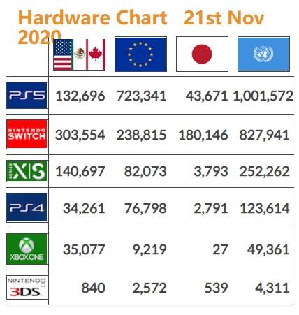 次世代主机最新销量:XSX/S北美反超PS5