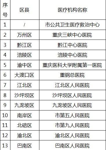 重庆5人确诊新型肺炎病例,已对7