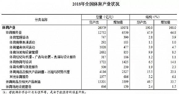 中国体育产业总规模向三万亿,年增长额首次突破万亿大关