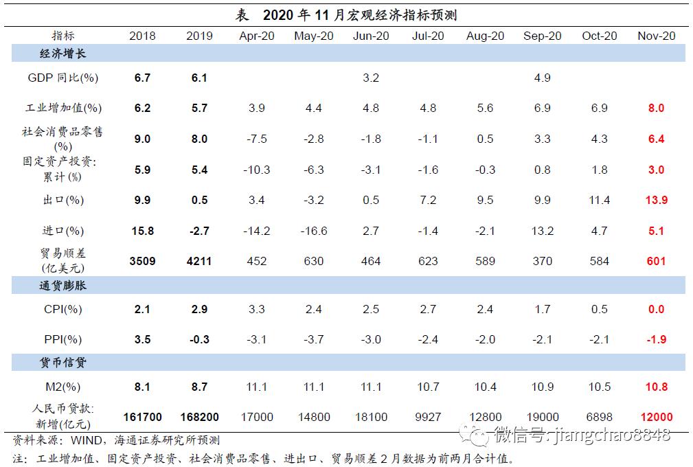 供需双双回升,出口热度延续——2020年11月经济数据前瞻(海通宏观 陈兴、应镓娴)
