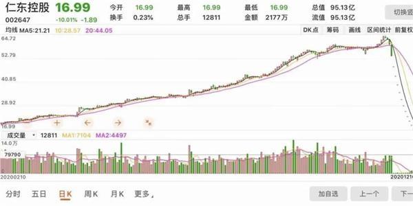 """12个跌停关住30亿融资盘 仁东控股""""大金主""""背景再起底"""