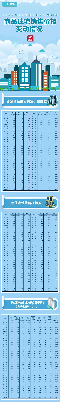 最新70城房价来了!北京降了!领跑的竟是这个城市图片