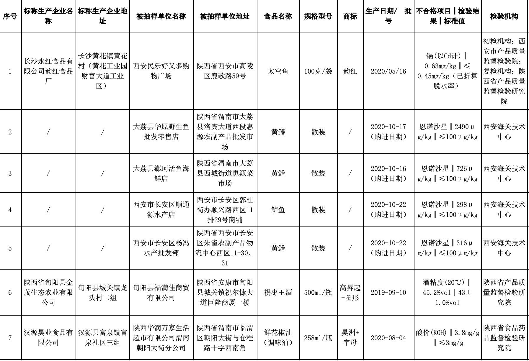 检出污染物超标、兽药超标、品质未达标多种问题 陕西7批次食品抽检不合格图片