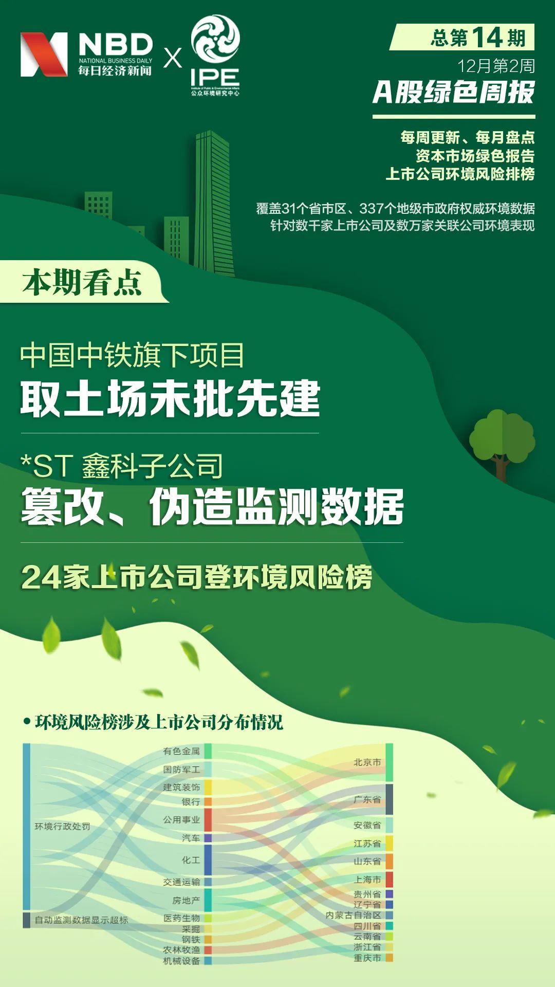 24家上市公司登环境风险榜 *ST鑫科子公司篡改数据领百万罚单