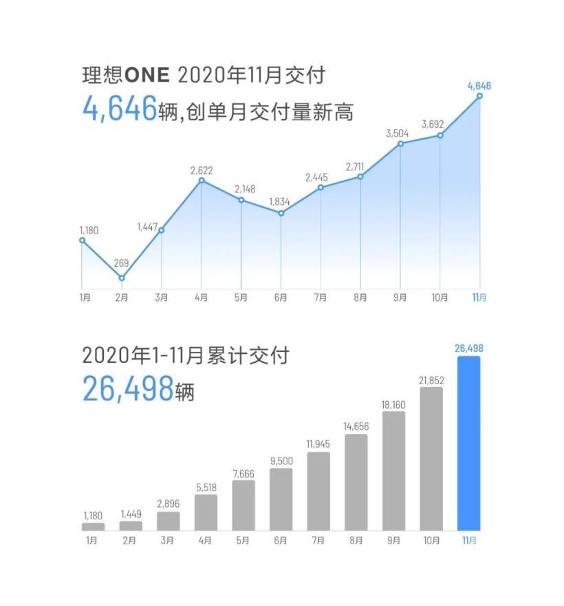 新纪录:理想 ONE 汽车 11 月交付 4646 辆,单月产量突破 5000 辆