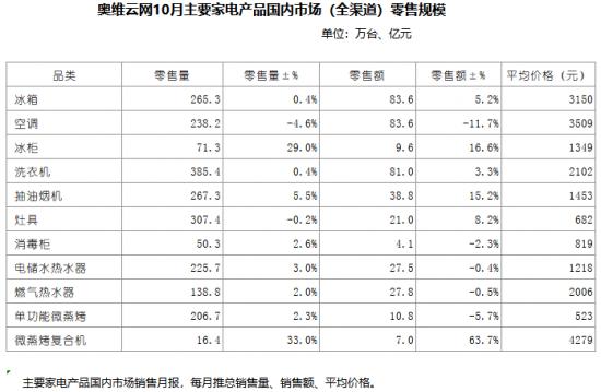 奥维云网10月主要家电产品国内市场(全渠道)零售规模