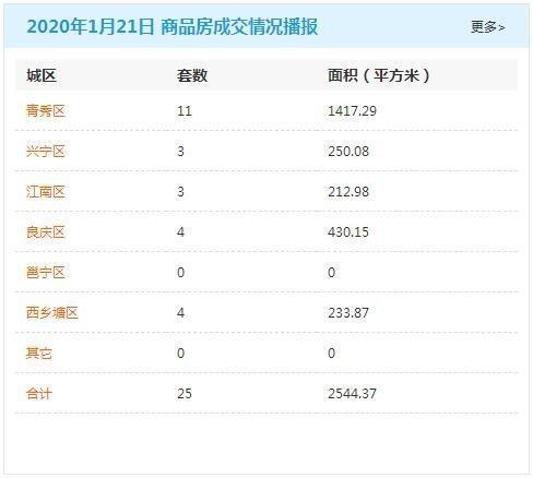 1月21日南宁商品房签约25套 存量房交易127套