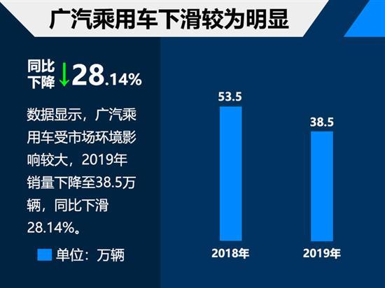 广汽乘用车2019销量38万 2020目标40万